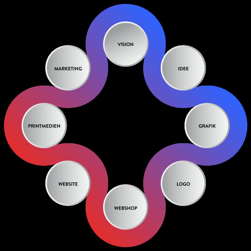 Markendesign München – Sie sehen eine Grafik mit den Leistungen meiner Kreativagentur München. Marlene Kern Design betreut Sie mit Markendesign in professioneller Qualität.