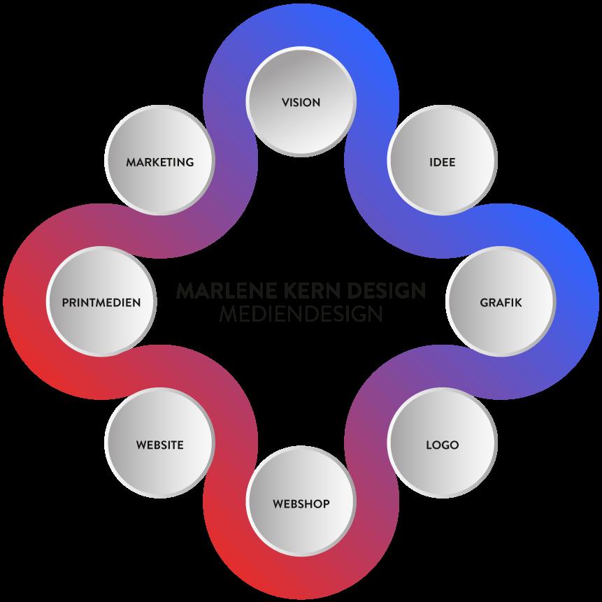 Mediendesign München – Sie sehen eine Grafik mit den Leistungen meiner Kreativagentur München. Marlene Kern Design betreut Sie mit Mediendesign in professioneller Qualität.
