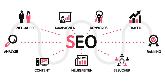 Search Engine Optimization – As a munich Brands & Web Agency, we optimize your website and your shop for the search engines. We plan your top ranking with over 200 levers already in the conception