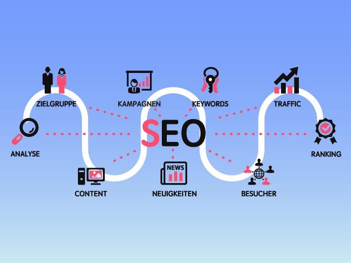 Suchmaschinenoptimierung SEO – Als Marken & Web Agentur München optimieren wir Ihre Website und Ihren Shop für die Suchmaschinen. Wir planen ihr Top Ranking mit über 200 Hebeln schon in der Konzeption